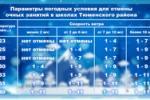Изменения в параметрах погодных условий для отмены занятий